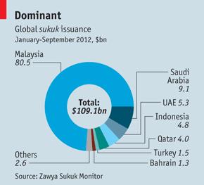 the economist iktiraf malaysia