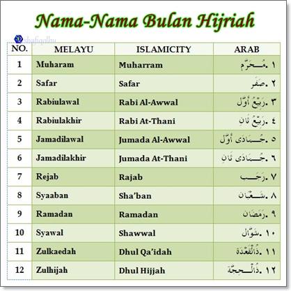 Tarikh lahir dan sifat dalam kalemdar Islam Hijrah