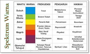 Hikmah Saintifik Waktu Solat Dan Perubahan Warna Alam Shafiqolbu
