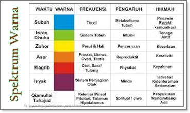 Spektrum warna alam