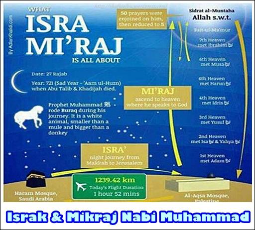 27 Rejab Peristiwa Israk & Mikraj Nabi Muhammad