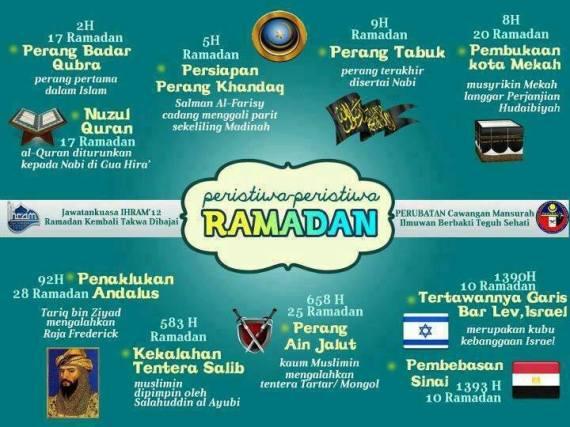 Petistiwa di bulan Ramadhan