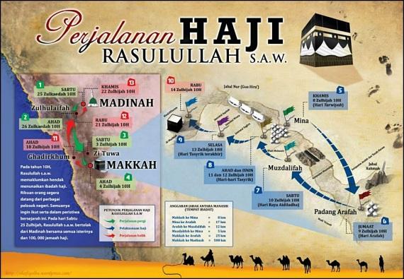 Perjalanan Haji Rasulullah ﷺ