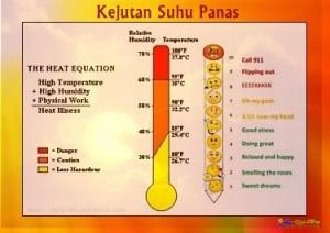 heat stroke - Kejutan Suhu Panas'